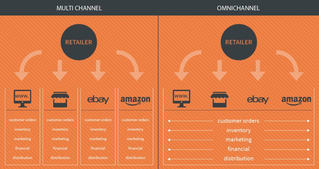 Infographic Modern Retail Feb