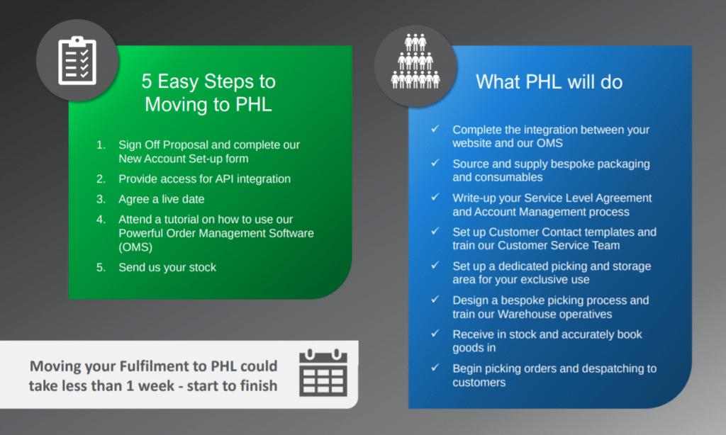 Fulfilment partner steps