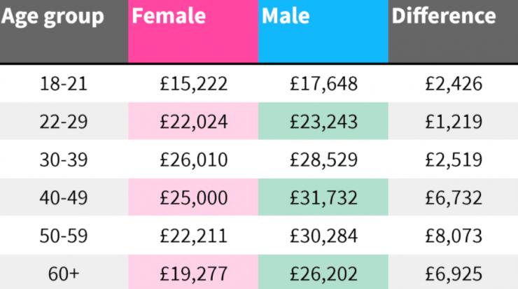 Retail gender pay gap