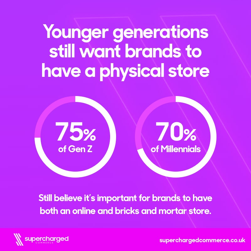 Younger generations still want in-store as much as online